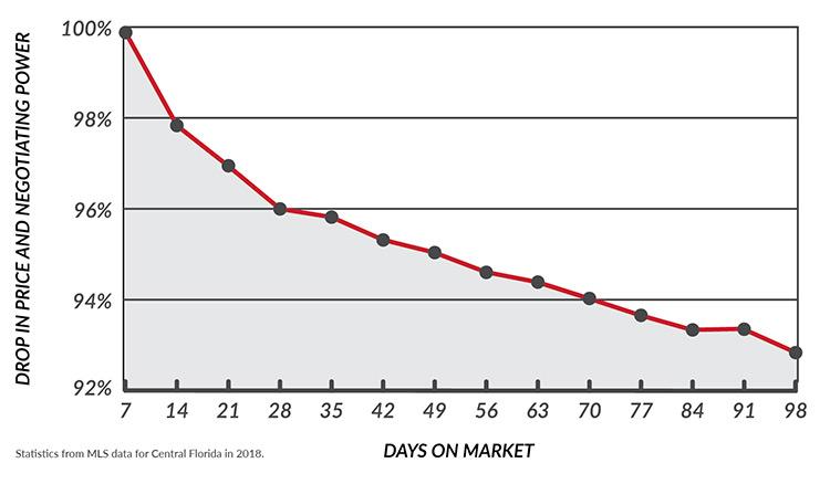 Listing Pricing Statistics